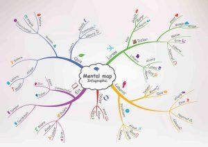 mappa-mentale-per-studiare-meglio